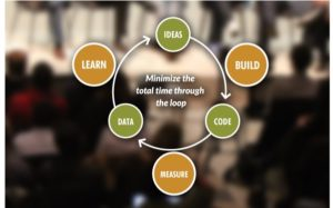 online entrepreneurship courses